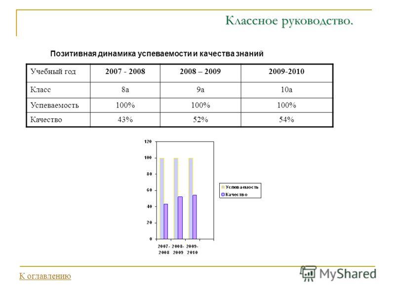 Классное руководство. Позитивная динамика успеваемости и качества знаний Учебный год2007 - 20082008 – 20092009-2010 Класс8а9а10а Успеваемость100% Качество43%52%54% К оглавлению