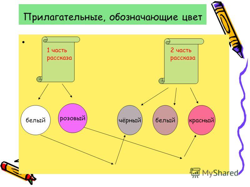 Прилагательные, обозначающие цвет 2 часть рассказа 1 часть рассказа белый розовый чёрныйбелыйкрасный