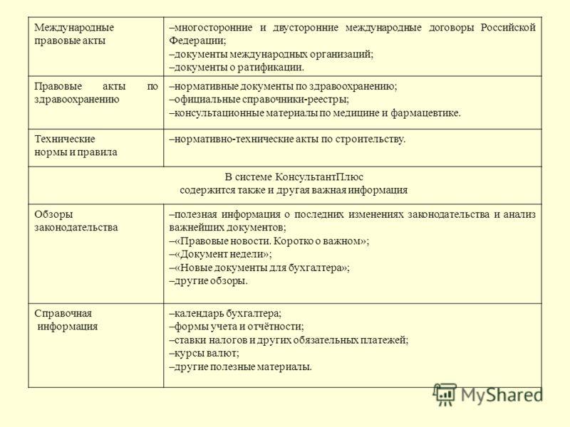 Международные правовые акты –многосторонние и двусторонние международные договоры Российской Федерации; –документы международных организаций; –документы о ратификации. Правовые акты по здравоохранению –нормативные документы по здравоохранению; –офици