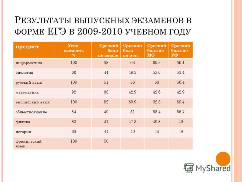 Р ЕЗУЛЬТАТЫ ВЫПУСКНЫХ ЭКЗАМЕНОВ В ФОРМЕ ЕГЭ В 2009-2010 УЧЕБНОМ ГОДУ предмет Успе- ваемость % Средний балл по школе Средний балл по р-ну Средний балл по МО Средний балл по РФ информатика100586360.356.1 биология664449.252.653.4 русский язык10051565856