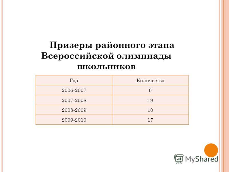 ГодКоличество 2006-20076 2007-200819 2008-200910 2009-201017 Призеры районного этапа Всероссийской олимпиады школьников