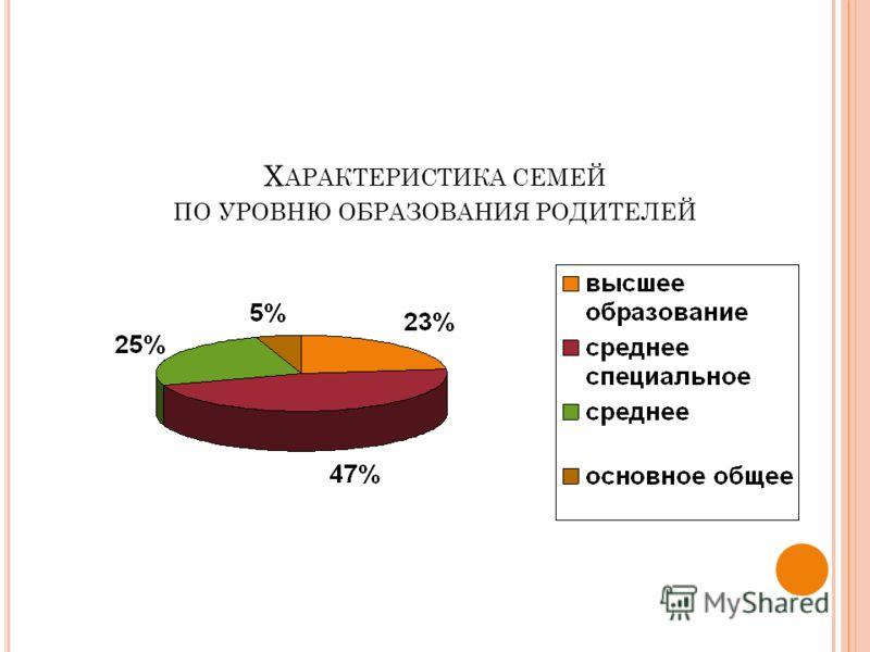 Х АРАКТЕРИСТИКА СЕМЕЙ ПО УРОВНЮ ОБРАЗОВАНИЯ РОДИТЕЛЕЙ