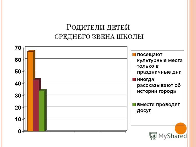 Р ОДИТЕЛИ ДЕТЕЙ СРЕДНЕГО ЗВЕНА ШКОЛЫ