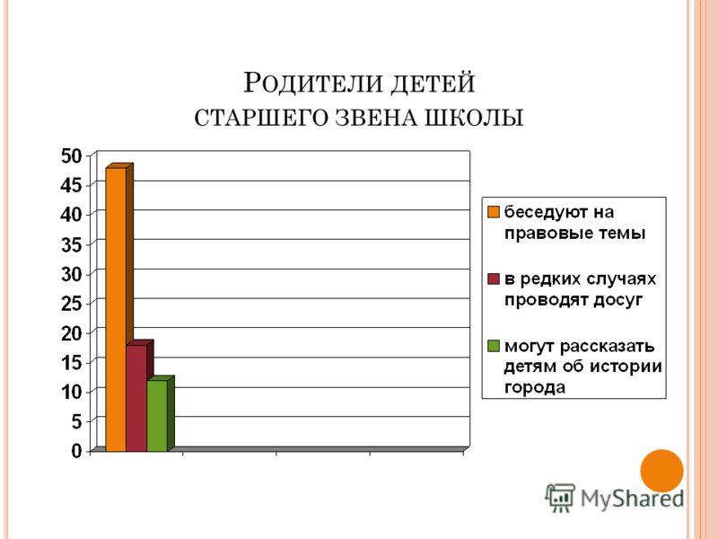 Р ОДИТЕЛИ ДЕТЕЙ СТАРШЕГО ЗВЕНА ШКОЛЫ