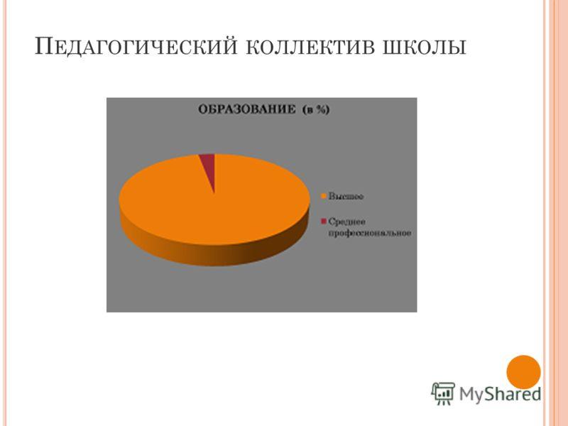П ЕДАГОГИЧЕСКИЙ КОЛЛЕКТИВ ШКОЛЫ