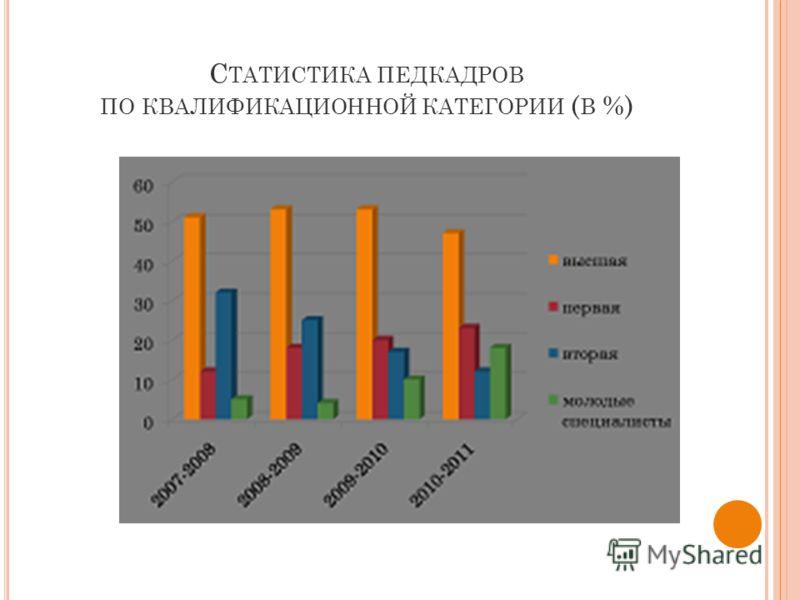 С ТАТИСТИКА ПЕДКАДРОВ ПО КВАЛИФИКАЦИОННОЙ КАТЕГОРИИ ( В %)