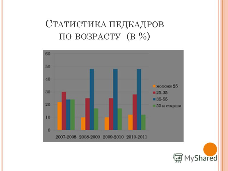 С ТАТИСТИКА ПЕДКАДРОВ ПО ВОЗРАСТУ ( В %)