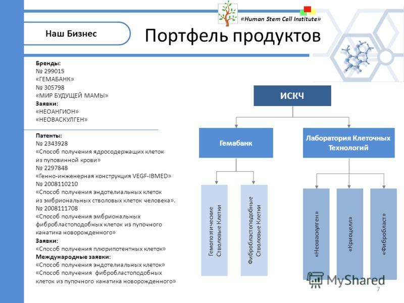 «Неоваскулген» Гемабанк Лаборатория Клеточных Технологий ИСКЧ Гемопоэтические Стволовые Клетки Фибробластоподобные Стволовые Клетки «Криоцелл» «Фибробласт» 7 Патенты: 2343928 «Способ получения ядросодержащих клеток из пуповинной крови» 2297848 «Генно