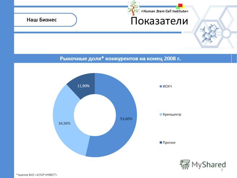 9 Рыночные доля* конкурентов на конец 2008 г. Наш Бизнес «Human Stem Cell Institute» Показатели *оценка ЗАО «АЛОР ИНВЕСТ»