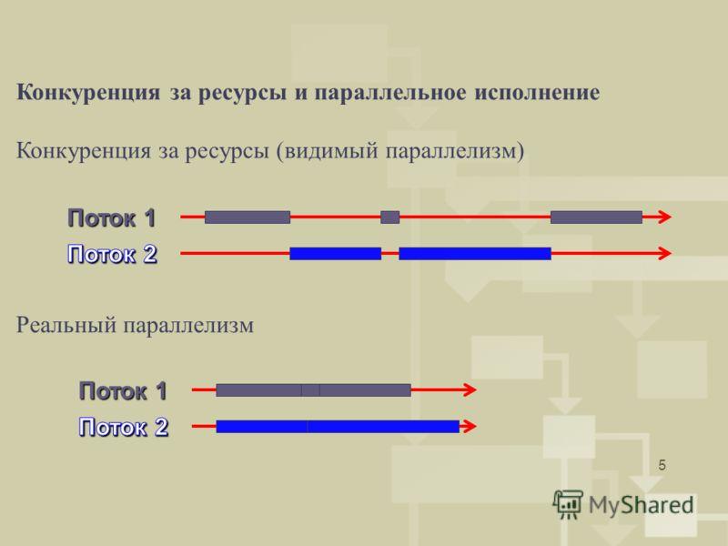 5 Конкуренция за ресурсы и параллельное исполнение Конкуренция за ресурсы (видимый параллелизм) Реальный параллелизм Поток 1