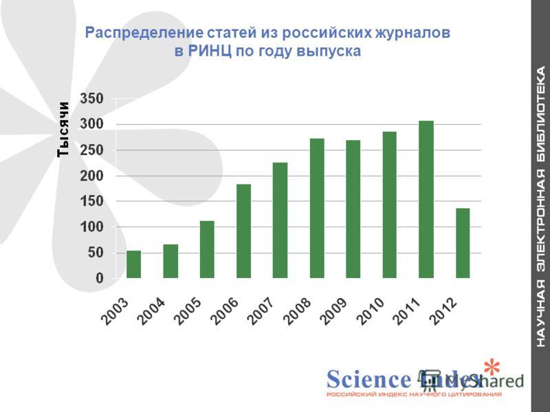 Распределение статей из российских журналов в РИНЦ по году выпуска 5
