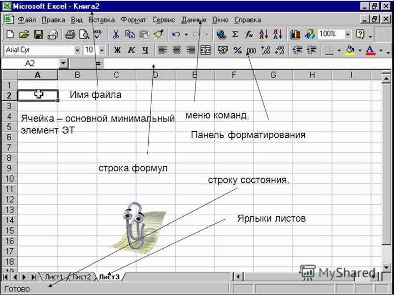Ячейка – основной минимальный элемент ЭТ меню команд, строка формул строку состояния. Панель форматирования Ярлыки листов Имя файла