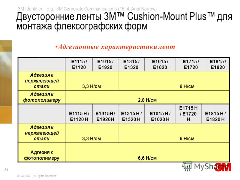 3M Identifier – e.g., 3M Corporate Communications (16 pt. Arial Narrow) 31 © 3M 2007. All Rights Reserved. Е1115 / Е1120 Е1915 / Е1920 Е1315 / Е1320 Е1015 / Е1020 Е1715 / Е1720 Е1815 / Е1820 Адгезия к нержавеющей стали3,3 Н/см 6 Н/см Адгезия к фотопо