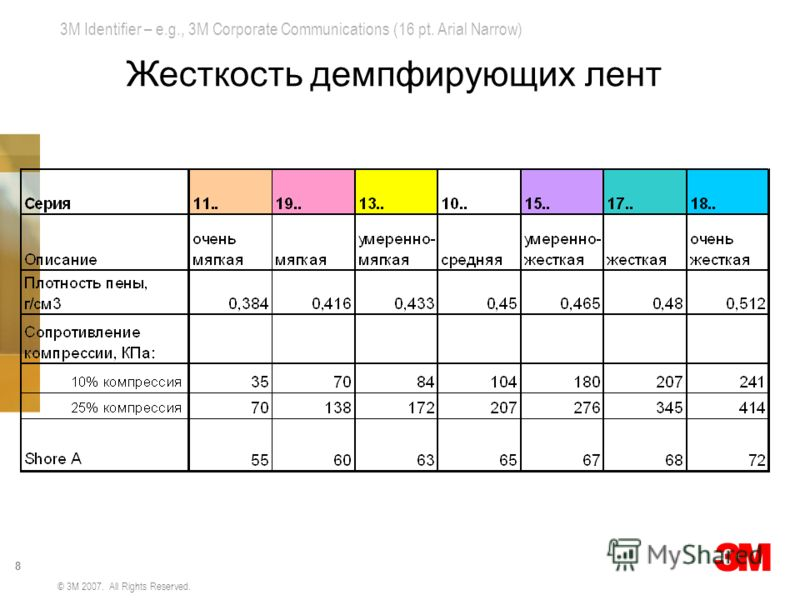 3M Identifier – e.g., 3M Corporate Communications (16 pt. Arial Narrow) 8 © 3M 2007. All Rights Reserved. Жесткость демпфирующих лент