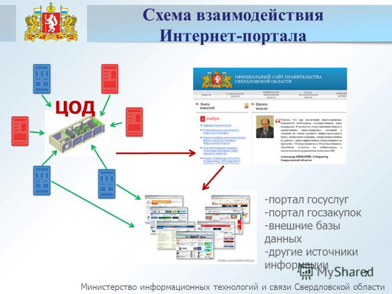 7 ЦОД Схема взаимодействия Интернет-портала -портал госуслуг -портал госзакупок -внешние базы данных -другие источники информации