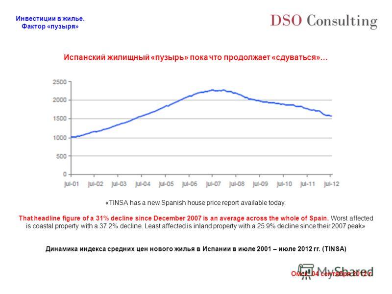 Инвестиции в жилье. Фактор «пузыря» Омск, 04 сентября 2012 г. Испанский жилищный «пузырь» пока что продолжает «сдуваться»… «TINSA has a new Spanish house price report available today. That headline figure of a 31% decline since December 2007 is an av