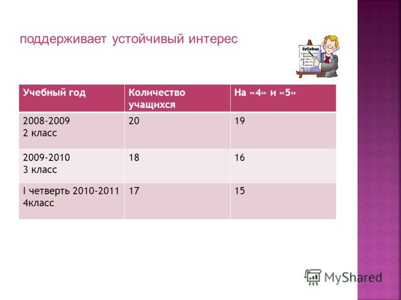 Учебный годКоличество учащихся На «4» и «5» 2008-2009 2 класс 2019 2009-2010 3 класс 1816 I четверть 2010-2011 4класс 1715 поддерживает устойчивый интерес