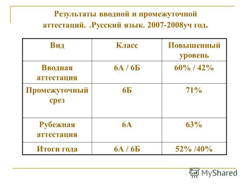 Результаты вводной и промежуточной аттестаций..Русский язык. 2007-2008уч год. ВидКлассПовышенный уровень Вводная аттестация 6А / 6Б60% / 42% Промежуточный срез 6Б71% Рубежная аттестация 6А63% Итоги года6А / 6Б52% /40%