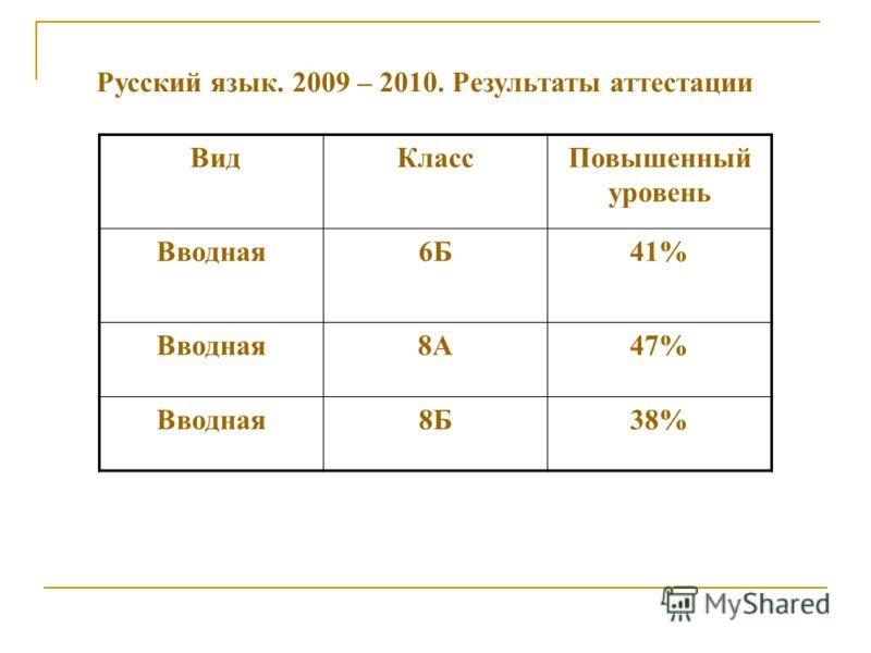 Русский язык. 2009 – 2010. Результаты аттестации ВидКлассПовышенный уровень Вводная6Б41% Вводная8А47% Вводная8Б38%
