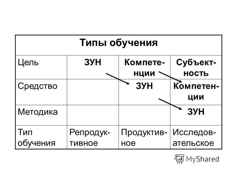 Типы обучения ЦельЗУНКомпете- нции Субъект- ность СредствоЗУНКомпетен- ции МетодикаЗУН Тип обучения Репродук- тивное Продуктив- ное Исследов- ательское