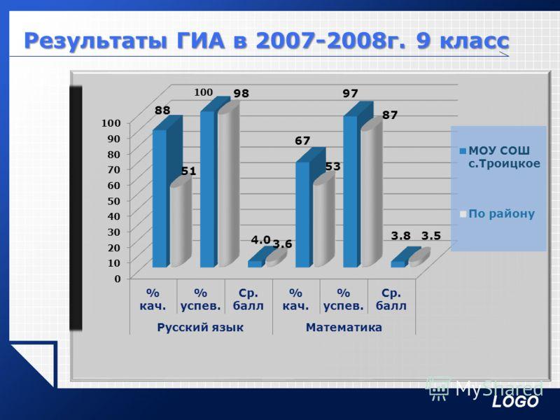 LOGO Результаты ГИА в 2007-2008г. 9 класс