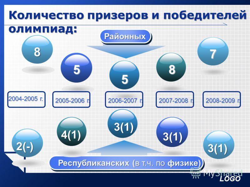 LOGO Количество призеров и победителей олимпиад: РайонныхРайонных 2(-) 5 5 8 7 Республиканских 8 3(1) 3(1) 3(1) Республиканских (в т.ч. по физике) Республиканских (в т.ч. по физике) 4(1) 2004-2005 г. 2005-2006 г. 2006-2007 г. 2007-2008 г. 2008-2009 г