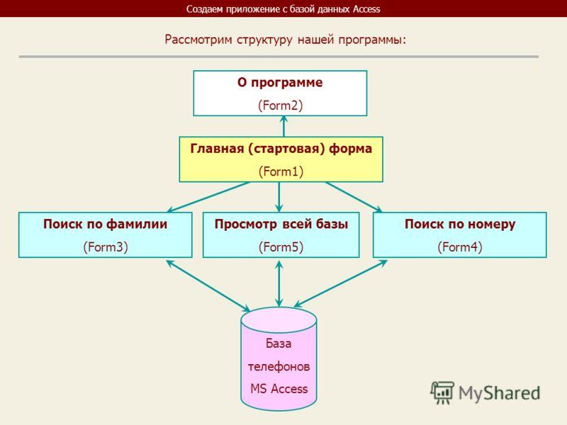 Создаем приложение с базой данных Access База телефонов MS Access О программе (Form2) Поиск по номеру (Form4) Поиск по фамилии (Form3) Просмотр всей базы (Form5) Главная (стартовая) форма (Form1) Рассмотрим структуру нашей программы: