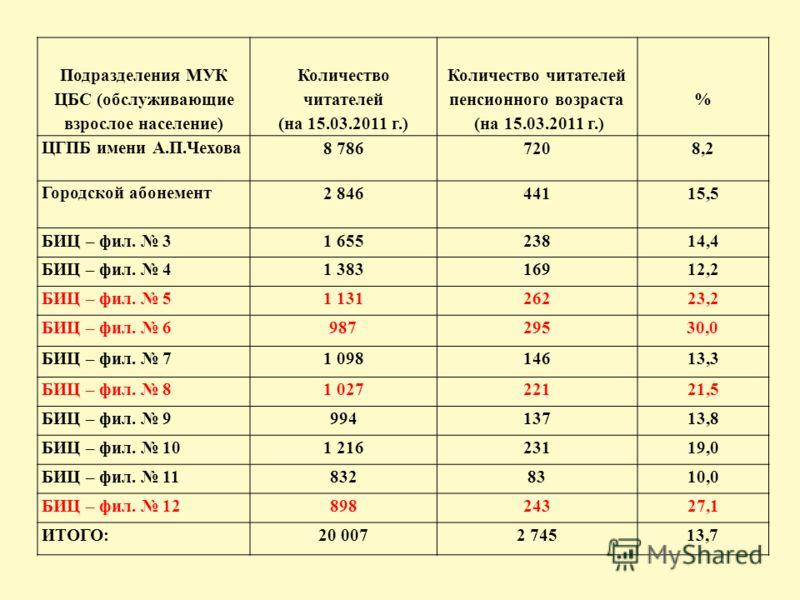 Подразделения МУК ЦБС (обслуживающие взрослое население) Количество читателей (на 15.03.2011 г.) Количество читателей пенсионного возраста (на 15.03.2011 г.) % ЦГПБ имени А.П.Чехова 8 7867208,2 Городской абонемент 2 84644115,5 БИЦ – фил. 31 65523814,