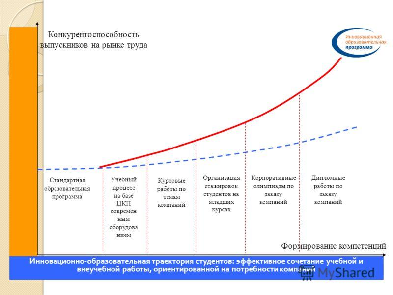 Инновационно-образовательная траектория студентов: эффективное сочетание учебной и внеучебной работы, ориентированной на потребности компаний Конкурентоспособность выпускников на рынке труда Формирование компетенций Учебный процесс на базе ЦКП соврем