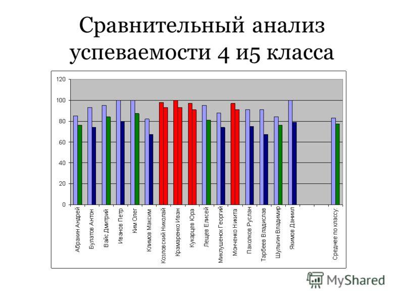 Сравнительный анализ успеваемости 4 и5 класса