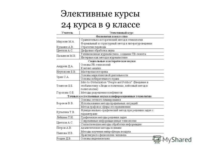 Элективные курсы 24 курса в 9 классе