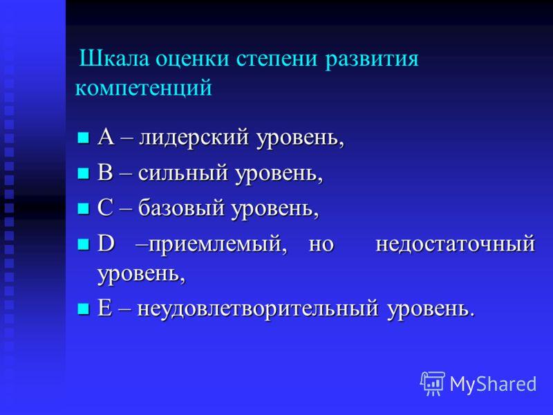 Шкала оценки степени развития компетенций A – лидерский уровень, A – лидерский уровень, B – сильный уровень, B – сильный уровень, C – базовый уровень, C – базовый уровень, D –приемлемый, но недостаточный уровень, D –приемлемый, но недостаточный урове