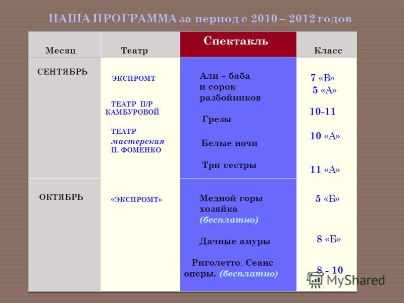 НАША ПРОГРАММА за период с 2010 – 2012 годов