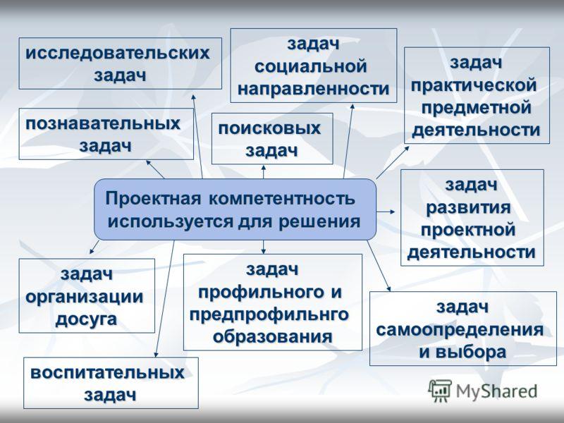 исследовательских задач познавательных задач задач практической предметной деятельности задач развития проектной деятельности задач социальной направленности Проектная компетентность используется для решения задач самоопределения и выбора поисковых з