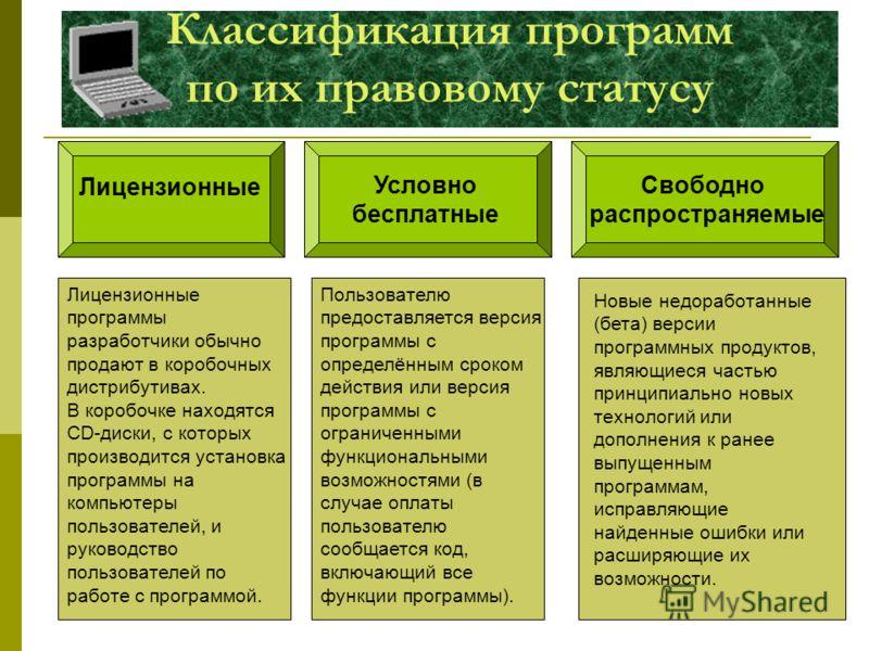 Сагалаева Галина Ивановна Классификация программ по их правовому статусу Лицензионные программы Лицензионные Условно бесплатные Свободно распространяемые Лицензионные программы разработчики обычно продают в коробочных дистрибутивах. В коробочке наход