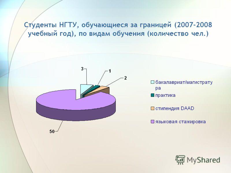 Студенты НГТУ, обучающиеся за границей (2007-2008 учебный год), по видам обучения (количество чел.)