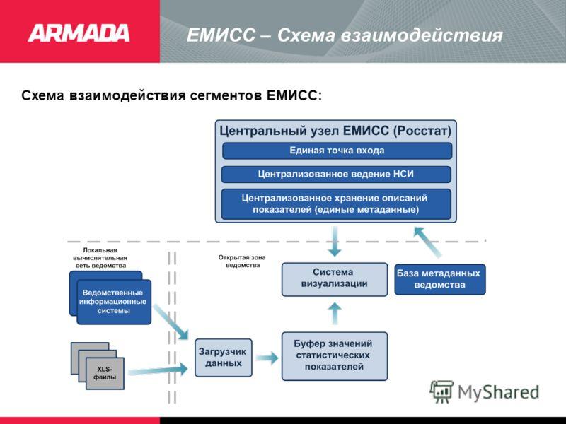 ЕМИСС – Схема взаимодействия Схема взаимодействия сегментов ЕМИСС: