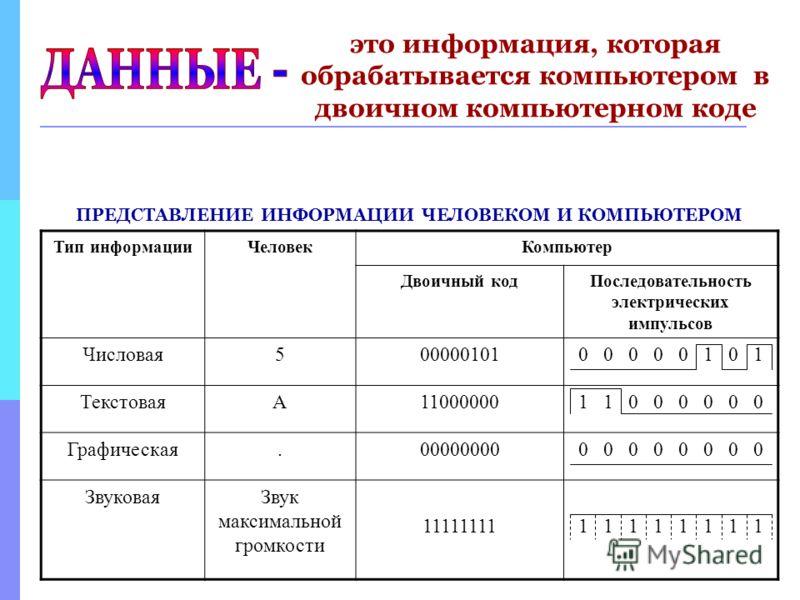 Тип информацииЧеловекКомпьютер Двоичный кодПоследовательность электрических импульсов Числовая500000101 ТекстоваяА11000000 Графическая.000000000 0 0 0 ЗвуковаяЗвук максимальной громкости 111111111 1 1 1 это информация, которая обрабатывается компьюте