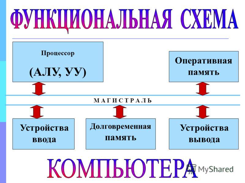 Процессор (АЛУ, УУ) Оперативная память Устройства ввода Долговременная память Устройства вывода М А Г И С Т Р А Л Ь