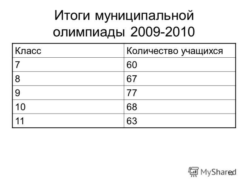 10 Итоги муниципальной олимпиады 2009-2010 КлассКоличество учащихся 760 867 977 1068 1163