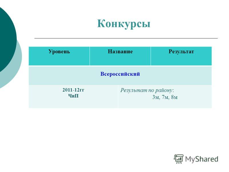 Конкурсы УровеньНазваниеРезультат Всероссийский 2011-12гг ЧиП Результат по району: 3м, 7м, 8м