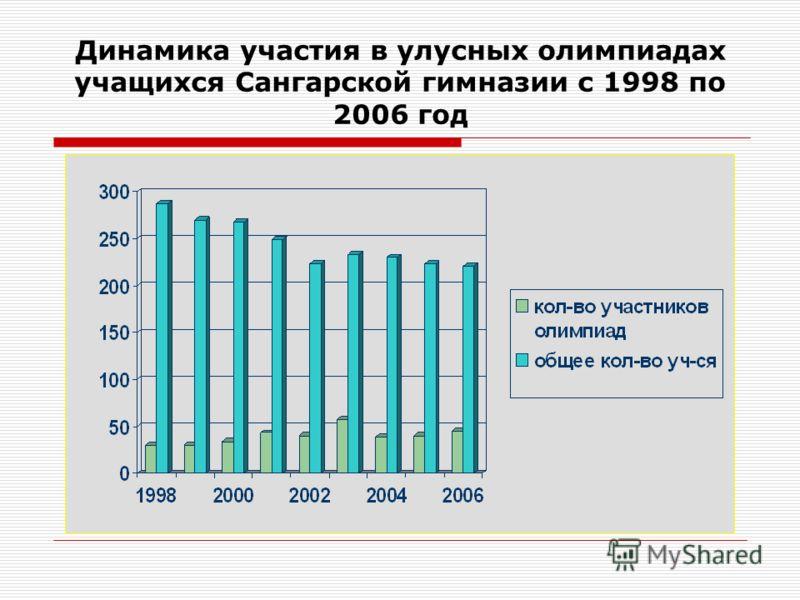 Достижения обучающихся МОУ «Сангарская гимназия» в исследовательской работе за три года (количество призёров)
