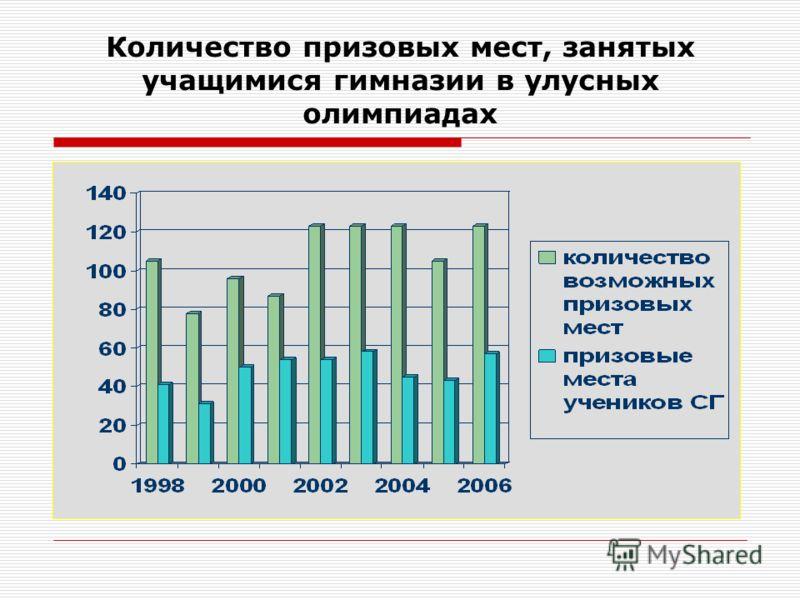 Динамика участия в улусных олимпиадах учащихся Сангарской гимназии с 1998 по 2006 год