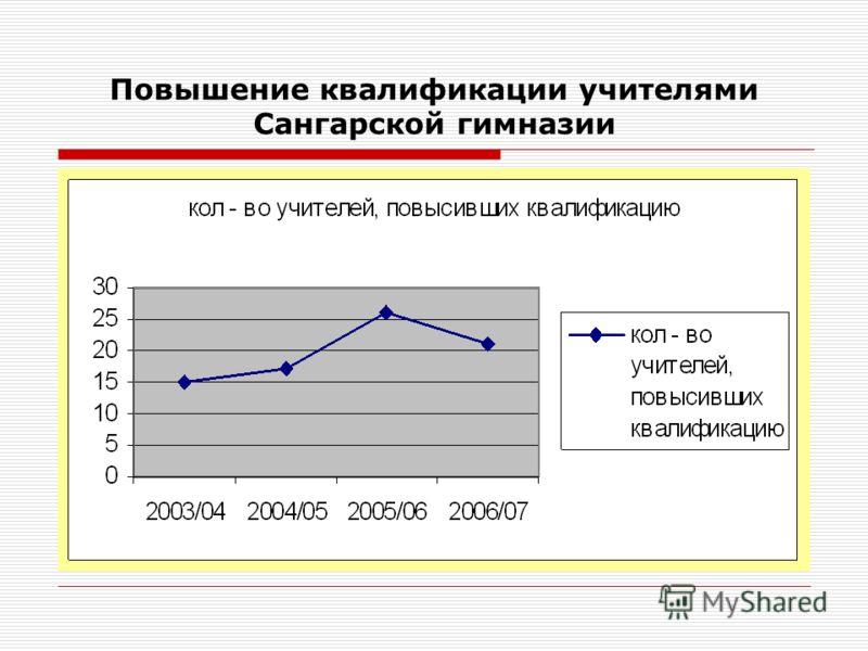 Данные о медалистах (за последние три года)