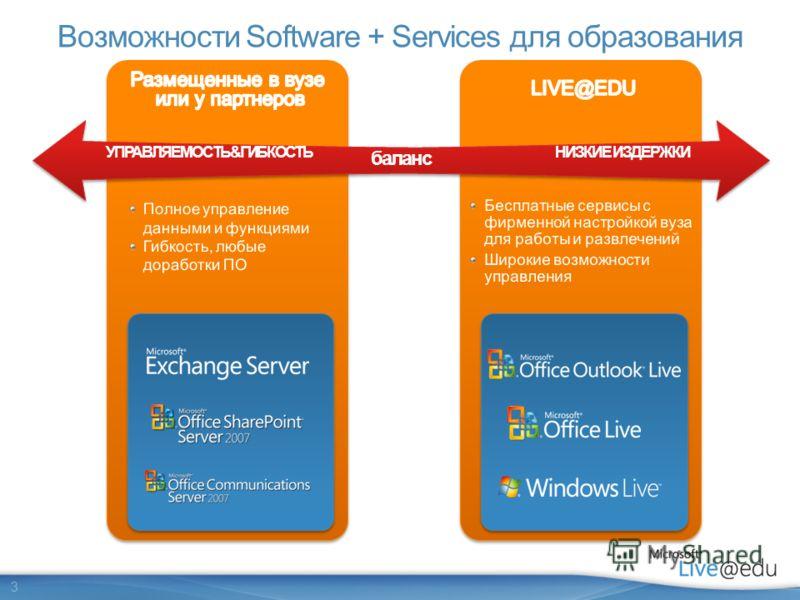 3 Возможности Software + Services для образования баланс НИЗКИЕ ИЗДЕРЖКИУПРАВЛЯЕМОСТЬ&ГИБКОСТЬ
