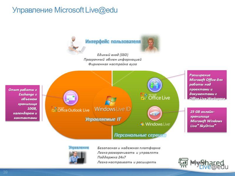 39 Управление Microsoft Live@edu Безопасная и надежная платформа Легко разворачивать и управлять Поддержка 24x7 Легко настраивать и расширять Опыт работы с Exchange с объемом хранилища 10GB, календарем и контактами Расширение Microsoft Office для раб