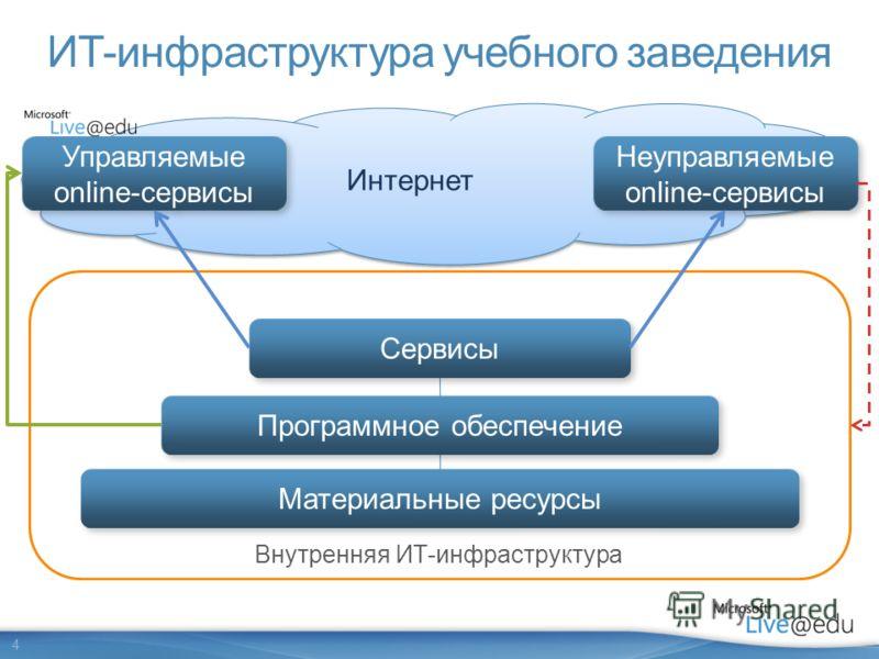 4 Интернет ИТ-инфраструктура учебного заведения Материальные ресурсы Программное обеспечение Сервисы Управляемые online-сервисы Неуправляемые online-сервисы Внутренняя ИТ-инфраструктура