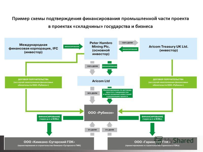 Пример схемы подтверждения финансирования промышленной части проекта в проектах «складчины» государства и бизнеса Государственно-частное партнерство – альтернатива бюджетному финансированию капитальных вложений при дефиците и профиците бюджета Суть г