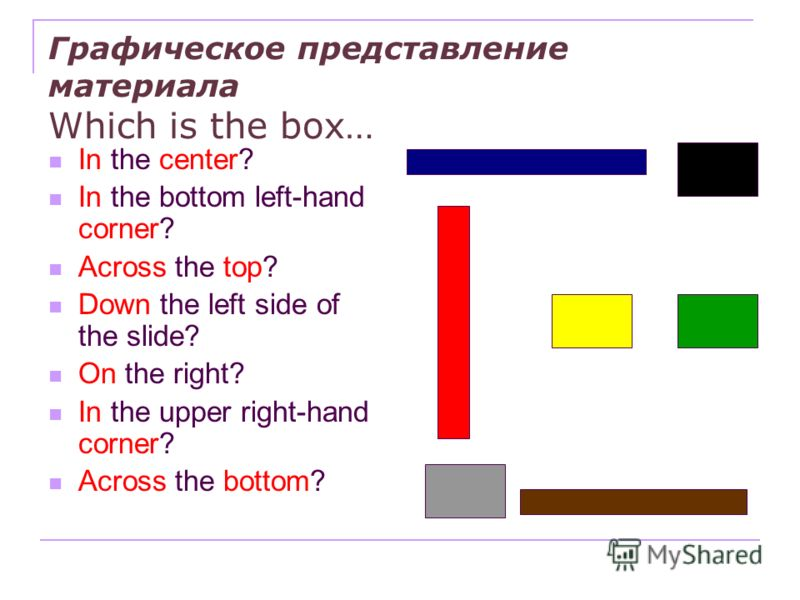 Графическое представление материала Which is the box… In the center? In the bottom left-hand corner? Across the top? Down the left side of the slide? On the right? In the upper right-hand corner? Across the bottom?