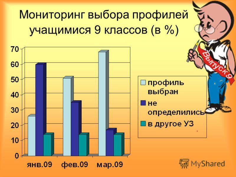 Мониторинг выбора профилей учащимися 9 классов (в %)
